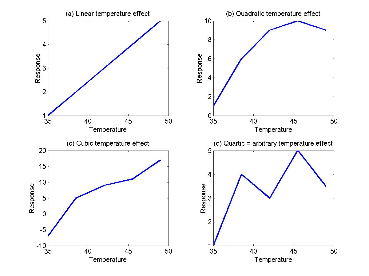 Fmristat a linear effect of temperature falaconquin